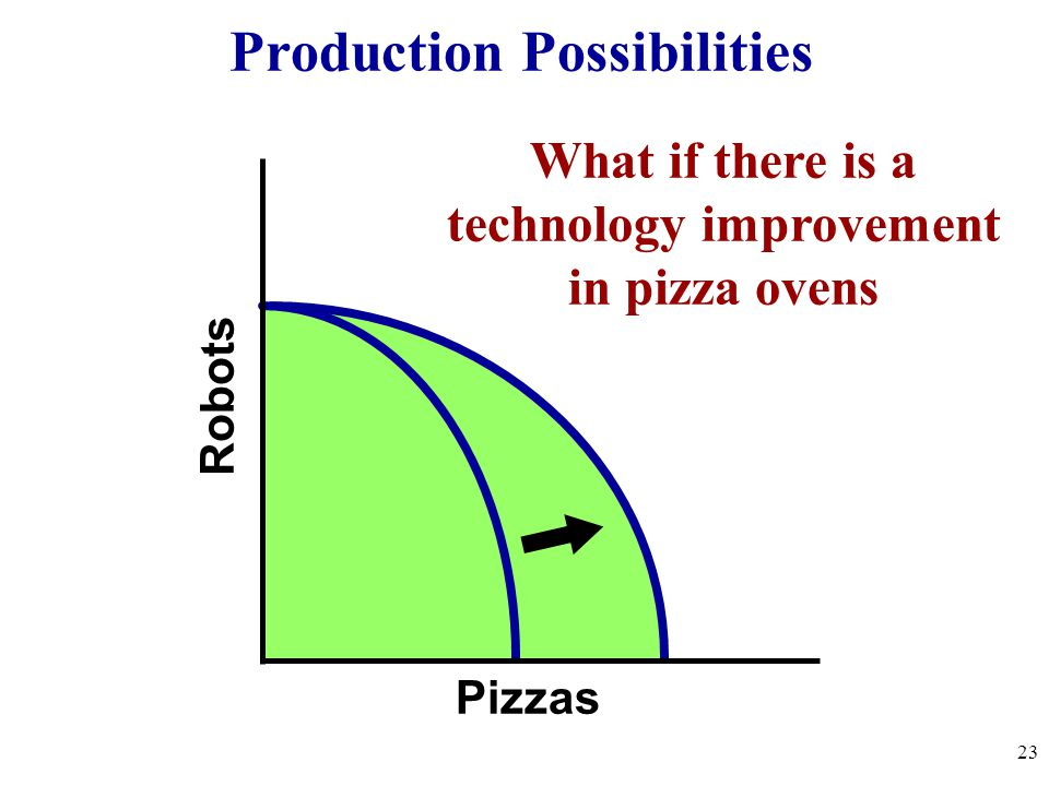 Robots Pizzas What if there is a technology improvement in pizza ovens 23 Production Possibilities