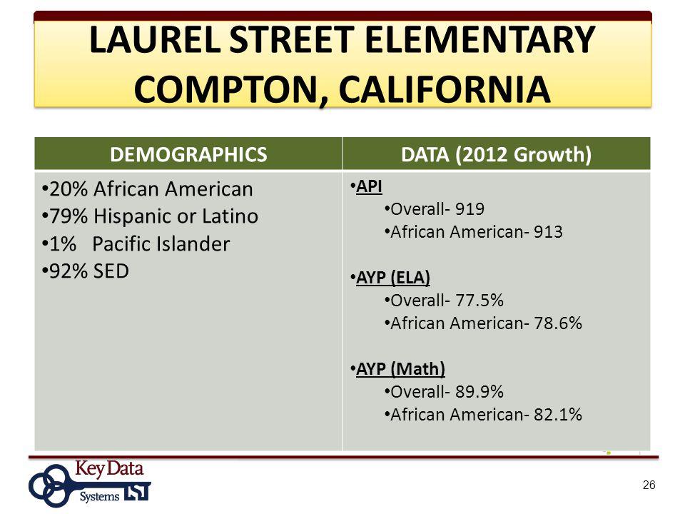 DEMOGRAPHICSDATA (2012 Growth) 20% African American 79% Hispanic or Latino 1% Pacific Islander 92% SED API Overall- 919 African American- 913 AYP (ELA) Overall- 77.5% African American- 78.6% AYP (Math) Overall- 89.9% African American- 82.1% 26 LAUREL STREET ELEMENTARY COMPTON, CALIFORNIA