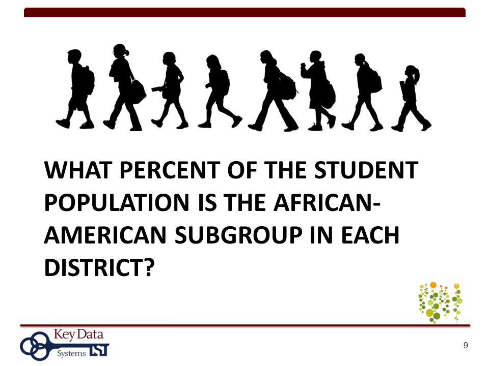 WHAT PERCENT OF THE STUDENT POPULATION IS THE AFRICAN- AMERICAN SUBGROUP IN EACH DISTRICT? 9
