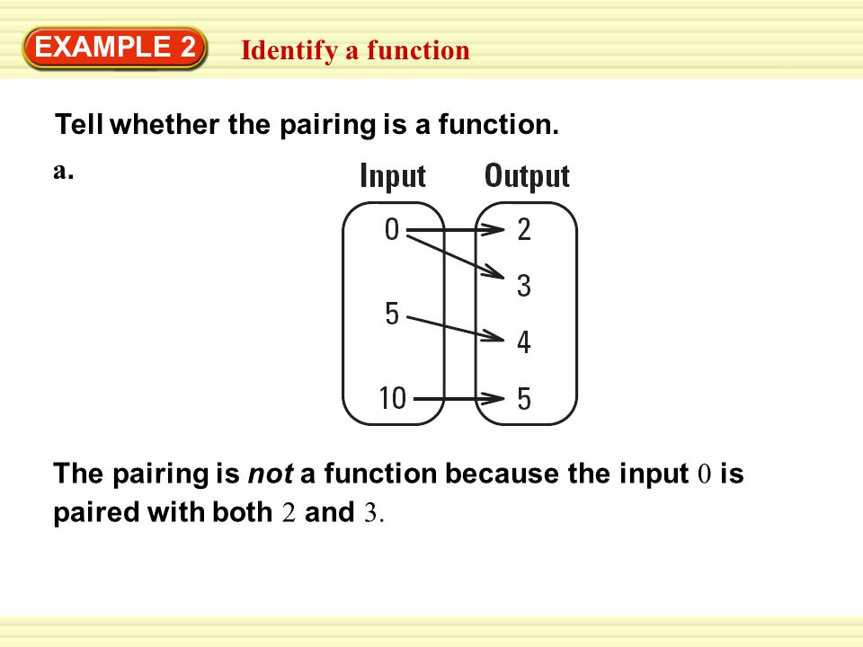 Tell whether the pairing is a function. Identify a function EXAMPLE 2 a. a. The pairing is not a function because the input 0 is paired with both 2 an