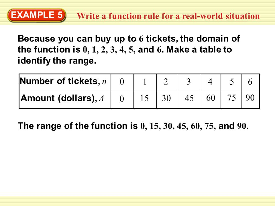 Write a function rule for a real-world situation EXAMPLE 5 Because you can buy up to 6 tickets, the domain of the function is 0, 1, 2, 3, 4, 5, and 6.