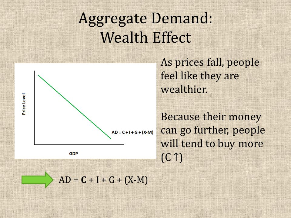 Aggregate Demand: Wealth Effect As prices fall, people feel like they are wealthier.