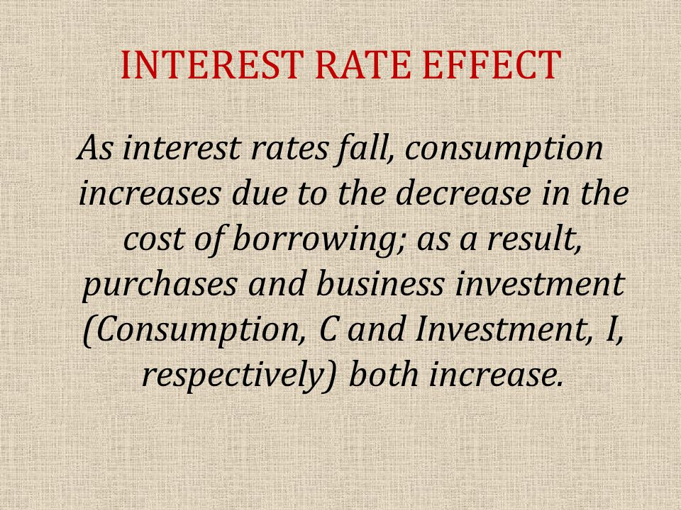 INTEREST RATE EFFECT As interest rates fall, consumption increases due to the decrease in the cost of borrowing; as a result, purchases and business investment (Consumption, C and Investment, I, respectively) both increase.