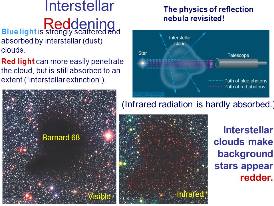 Interstellar Reddening Visible Infrared Barnard 68 Blue light is strongly scattered and absorbed by interstellar (dust) clouds. Red light can more eas