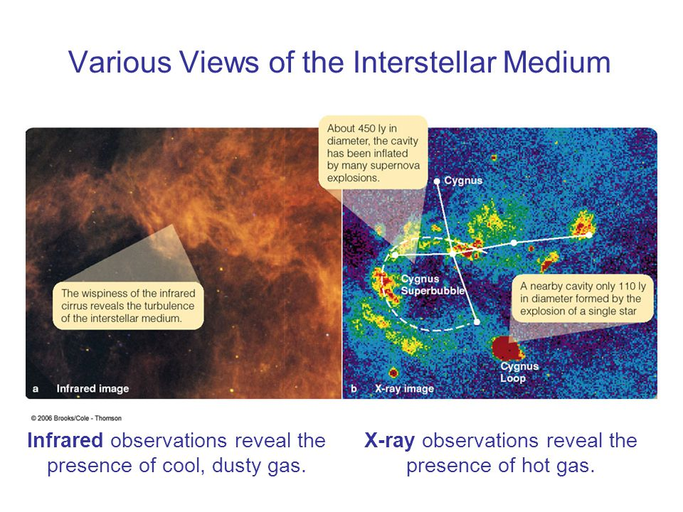 Various Views of the Interstellar Medium Infrared observations reveal the presence of cool, dusty gas. X-ray observations reveal the presence of hot g