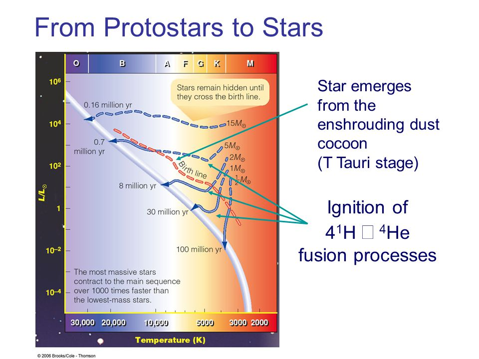From Protostars to Stars Ignition of 4 1 H → 4 He fusion processes Star emerges from the enshrouding dust cocoon (T Tauri stage)