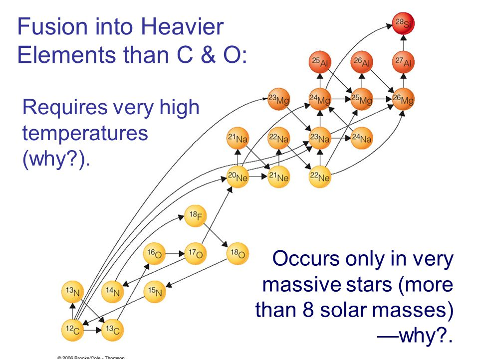 Fusion into Heavier Elements than C & O: Occurs only in very massive stars (more than 8 solar masses) —why?. Requires very high temperatures (why?).