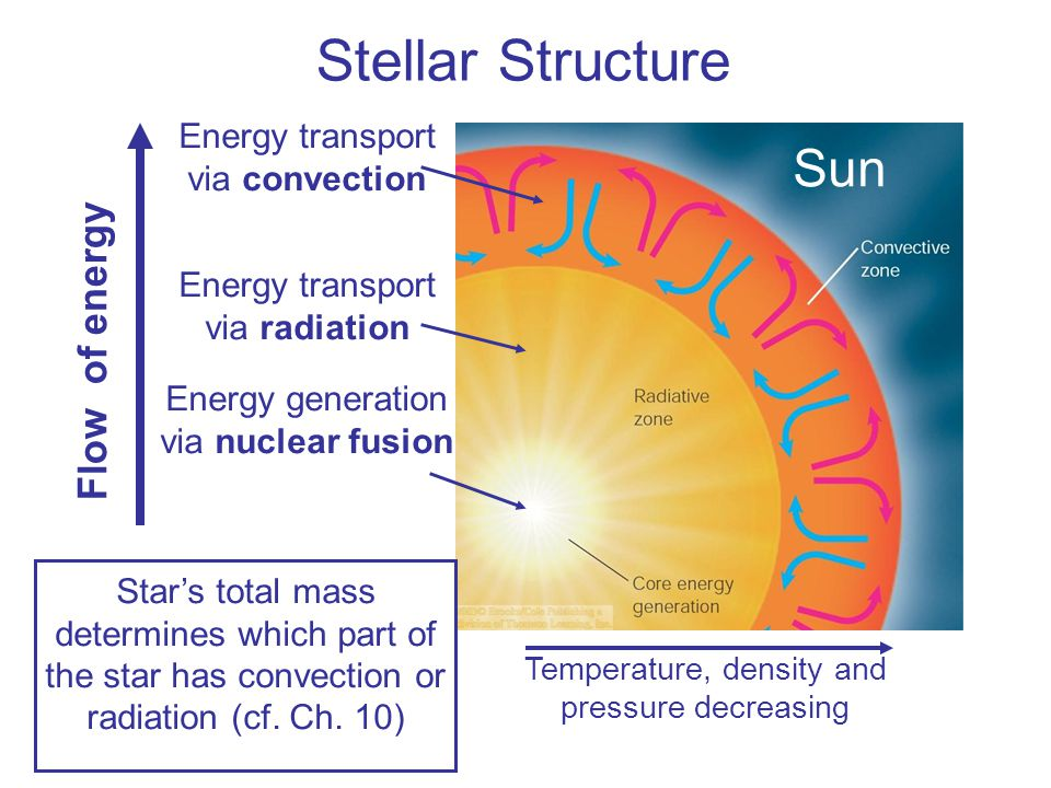 Stellar Structure Temperature, density and pressure decreasing Energy generation via nuclear fusion Energy transport via radiation Energy transport vi