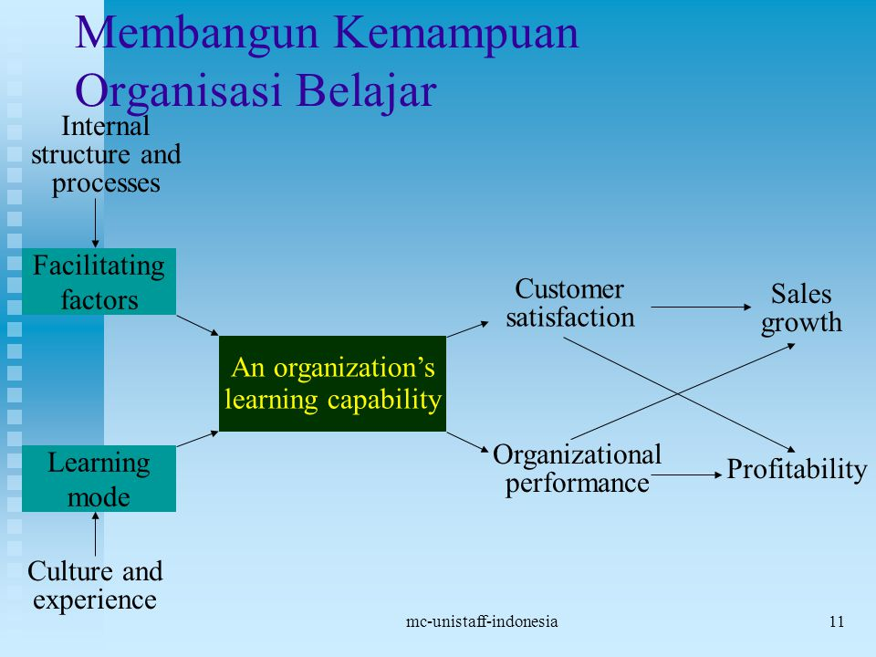 mc-unistaff-indonesia11 Membangun Kemampuan Organisasi Belajar Facilitating factors Learning mode Culture and experience Internal structure and processes An organization's learning capability Customer satisfaction Organizational performance Sales growth Profitability