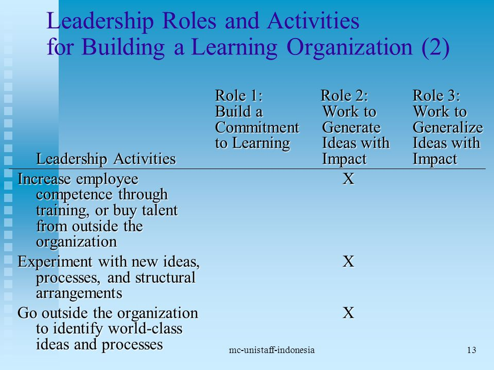mc-unistaff-indonesia13 Leadership Roles and Activities for Building a Learning Organization (2) Role 1: Role 2: Role 3: Build a Work to Work to Commitment GenerateGeneralize to Learning Ideas with Ideas with Leadership Activities Impact Impact Increase employee X competence through training, or buy talent from outside the organization Experiment with new ideas, X processes, and structural arrangements Go outside the organization X to identify world-class ideas and processes