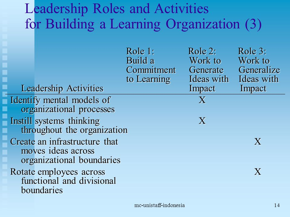 mc-unistaff-indonesia14 Leadership Roles and Activities for Building a Learning Organization (3) Role 1: Role 2: Role 3: Build a Work to Work to Commitment Generate Generalize to Learning Ideas with Ideas with Leadership Activities Impact Impact Identify mental models of X organizational processes Instill systems thinking X throughout the organization Create an infrastructure that X moves ideas across organizational boundaries Rotate employees across X functional and divisional boundaries