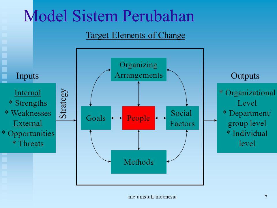mc-unistaff-indonesia7 Model Sistem Perubahan Target Elements of Change Organizing Arrangements Goals Social Factors Methods People Internal * Strengt