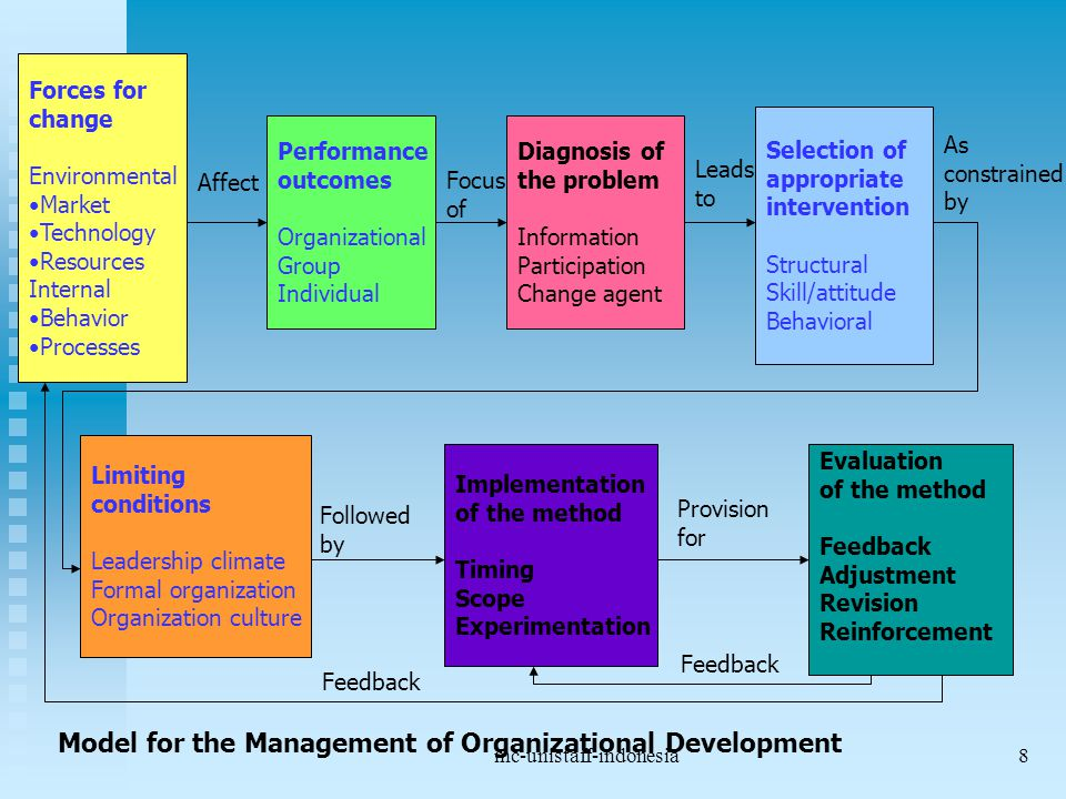 mc-unistaff-indonesia8 Forces for change Environmental Market Technology Resources Internal Behavior Processes Performance outcomes Organizational Gro