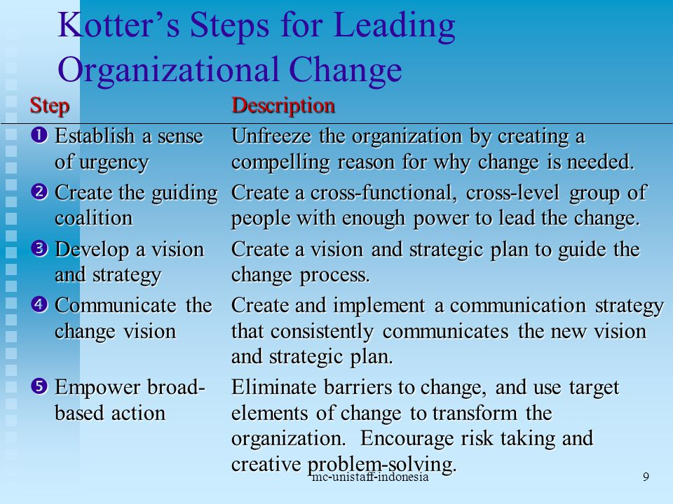 mc-unistaff-indonesia9 Kotter's Steps for Leading Organizational Change StepDescription  Establish a senseUnfreeze the organization by creating a of urgencycompelling reason for why change is needed.