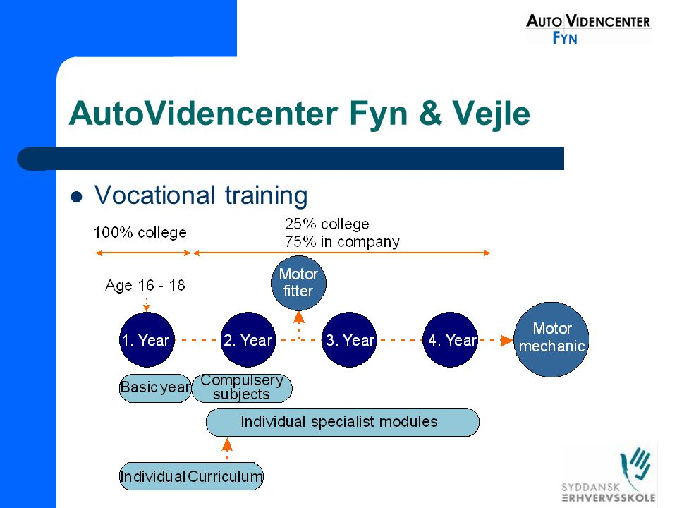 AutoVidencenter Fyn & Vejle Vocational training