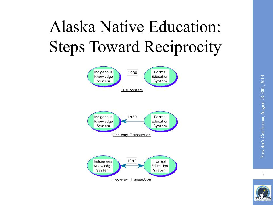 Alaska Native Education: Steps Toward Reciprocity Provider's Conference, August 28-30th, 2013 7