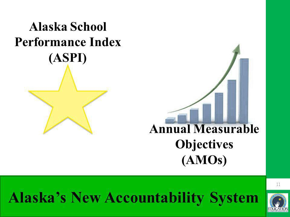 11 Alaska School Performance Index (ASPI) Annual Measurable Objectives (AMOs) Alaska's New Accountability System