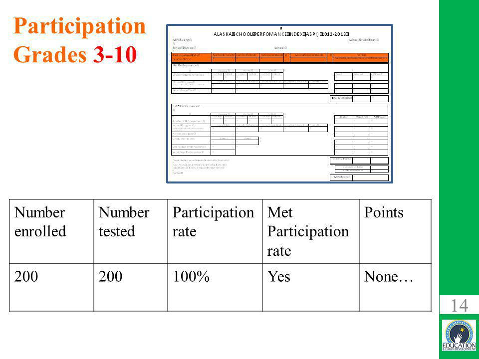 14 Participation Grades 3-10 Number enrolled Number tested Participation rate Met Participation rate Points %YesNone…