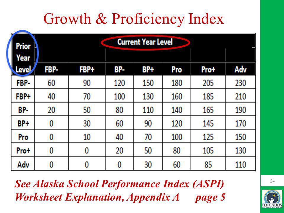 24 Growth & Proficiency Index See Alaska School Performance Index (ASPI) Worksheet Explanation, Appendix A page 5
