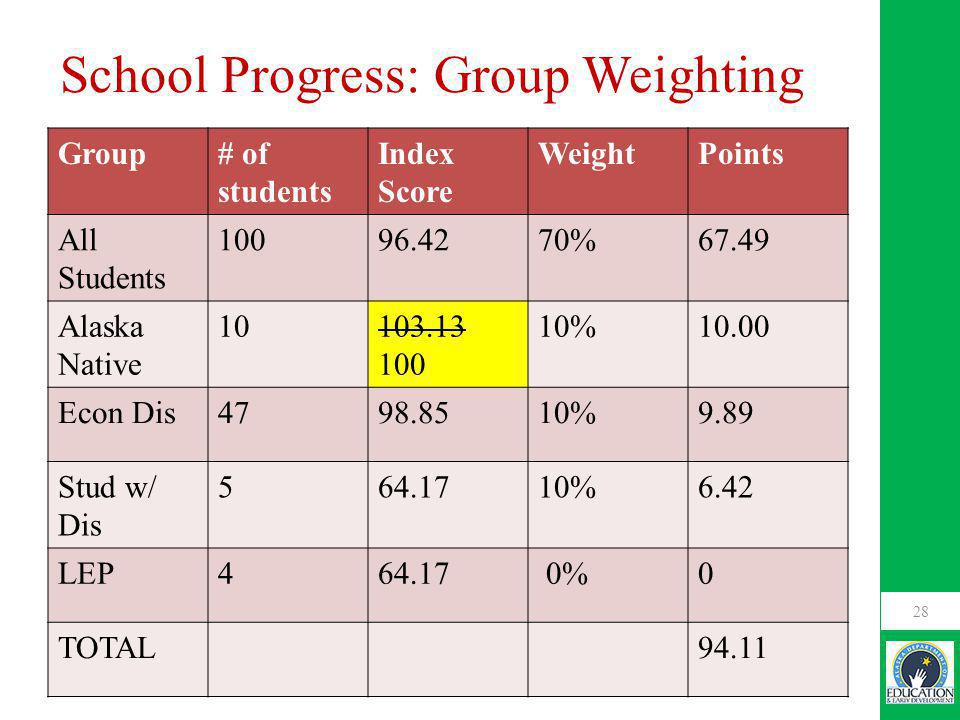 School Progress: Group Weighting Group# of students Index Score WeightPoints All Students 10096.4270%67.49 Alaska Native 10103.13 100 10%10.00 Econ Dis4798.8510%9.89 Stud w/ Dis 564.1710%6.42 LEP464.17 0%0 TOTAL94.11 28