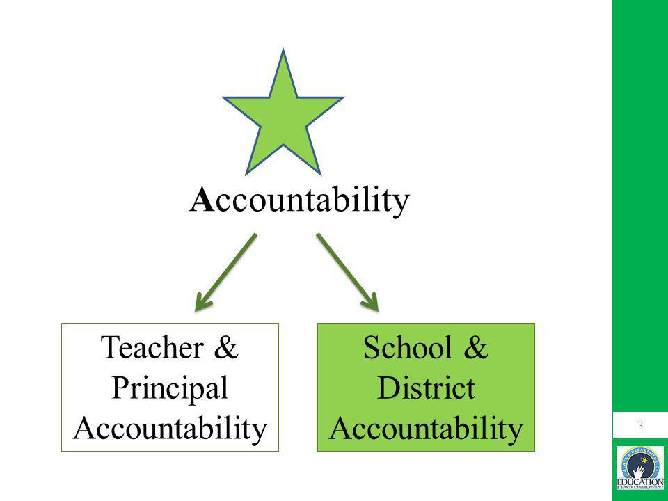 3 Accountability Teacher & Principal Accountability School & District Accountability