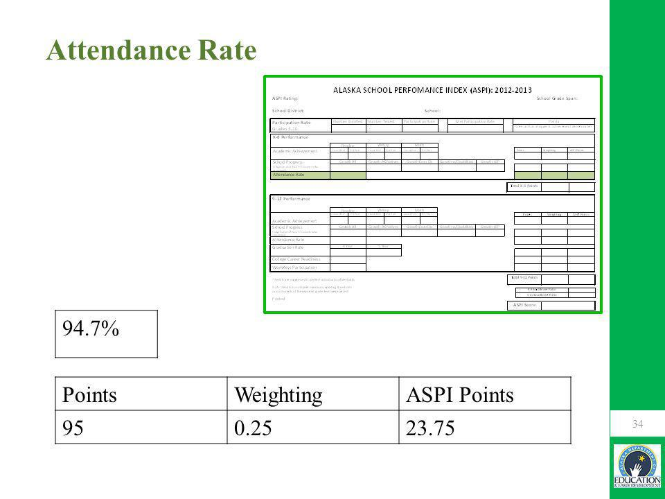 34 94.7% Attendance Rate PointsWeightingASPI Points 950.2523.75