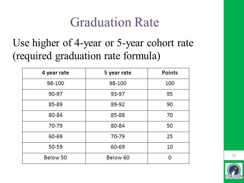 Graduation Rate Use higher of 4-year or 5-year cohort rate (required graduation rate formula) 38 4 year rate5 year ratePoints 98-100 100 90-9793-9795 85-8989-9290 80-8485-8870 70-7980-8450 60-6970-7925 50-5960-6910 Below 50Below 600
