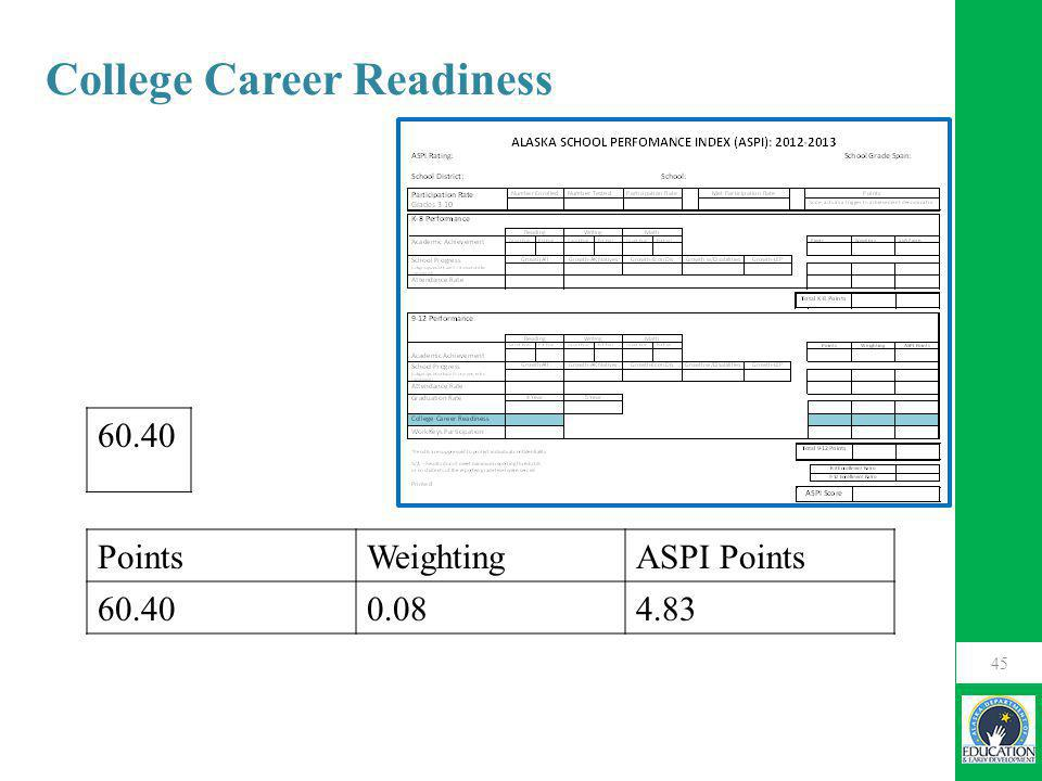 45 60.40 College Career Readiness PointsWeightingASPI Points 60.400.084.83