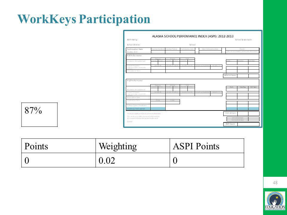 48 87% WorkKeys Participation PointsWeightingASPI Points