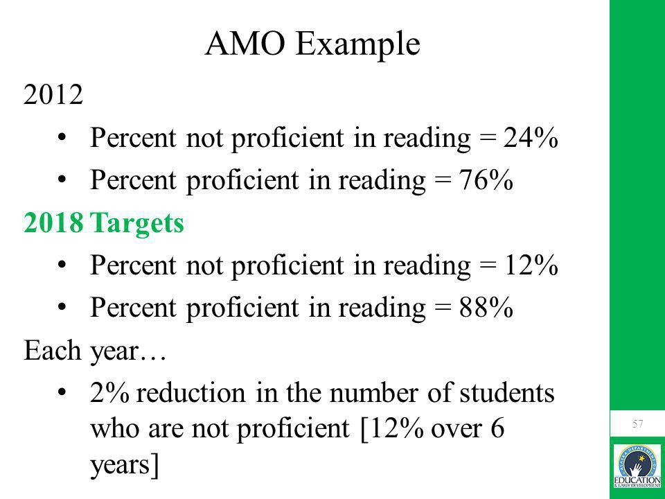 AMO Example 2012 Percent not proficient in reading = 24% Percent proficient in reading = 76% 2018 Targets Percent not proficient in reading = 12% Percent proficient in reading = 88% Each year… 2% reduction in the number of students who are not proficient [12% over 6 years] 57