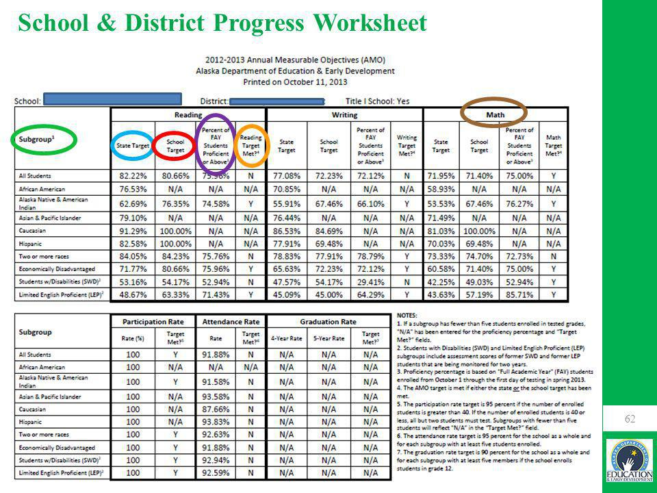 62 School & District Progress Worksheet