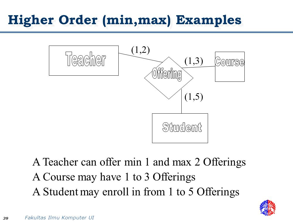 Fakultas Ilmu Komputer UI 39 Higher Order (min,max) Examples A Teacher can offer min 1 and max 2 Offerings A Course may have 1 to 3 Offerings A Studen