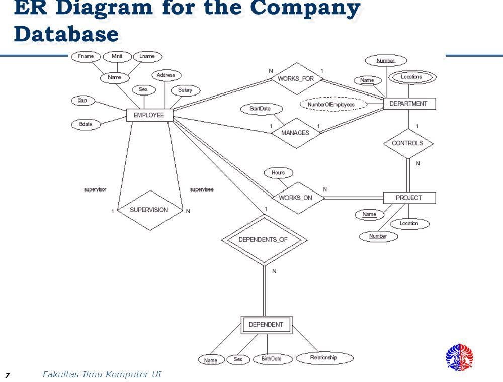 data modeling using er  diagram indra budi   ppt downloadfakultas ilmu komputer ui  er diagram for the company database