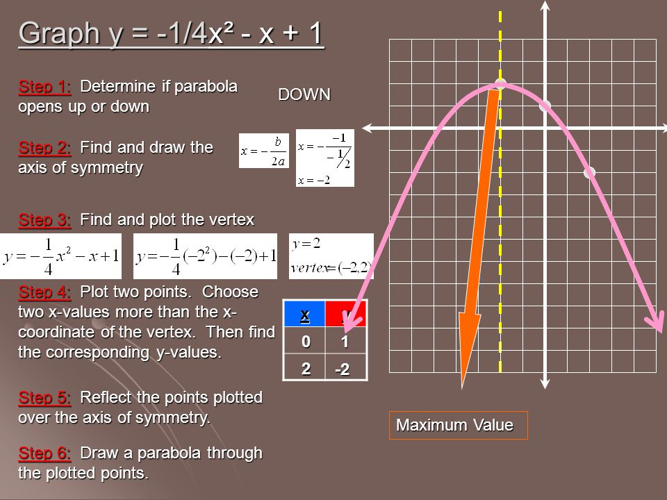 Graph y = -1/4x² - x + 1 xy 01 2 -2 Step 1: Determine if parabola opens up or down Step 2: Find and draw the axis of symmetry Step 3: Find and plot th