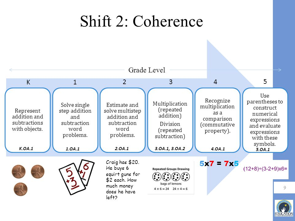 9 Shift 2: Coherence K1 234 5 Grade Level K.OA.1 1.OA.1 2.OA.13.OA.1, 3.OA.2 4.OA.1 5.OA.1 Craig has $20.
