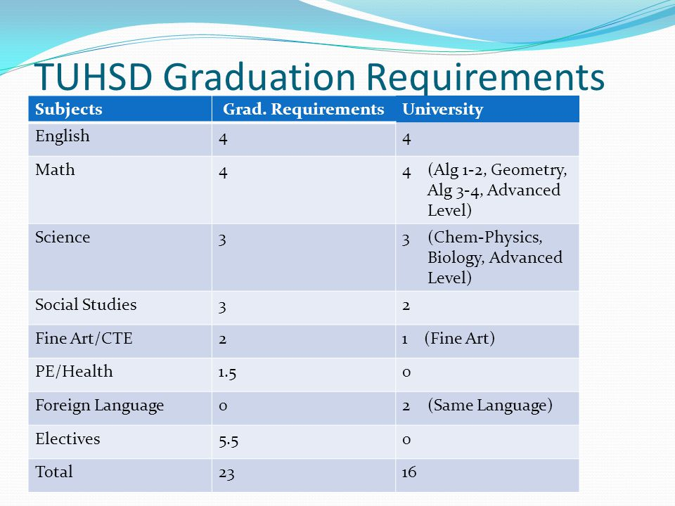 TUHSD Graduation Requirements Subjects Grad. RequirementsUniversity English44 Math44(Alg 1-2, Geometry, Alg 3-4, Advanced Level) Science33(Chem-Physic