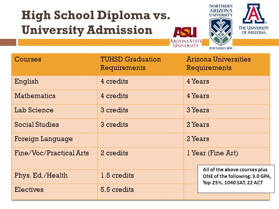 High School Diploma vs.