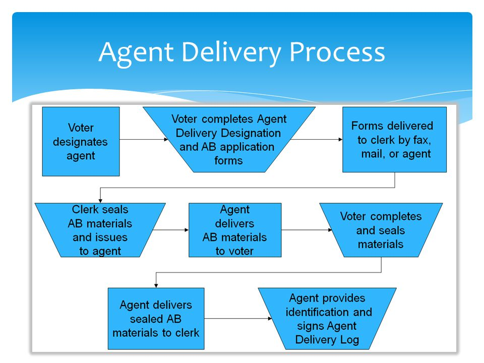 Agent Delivery Process