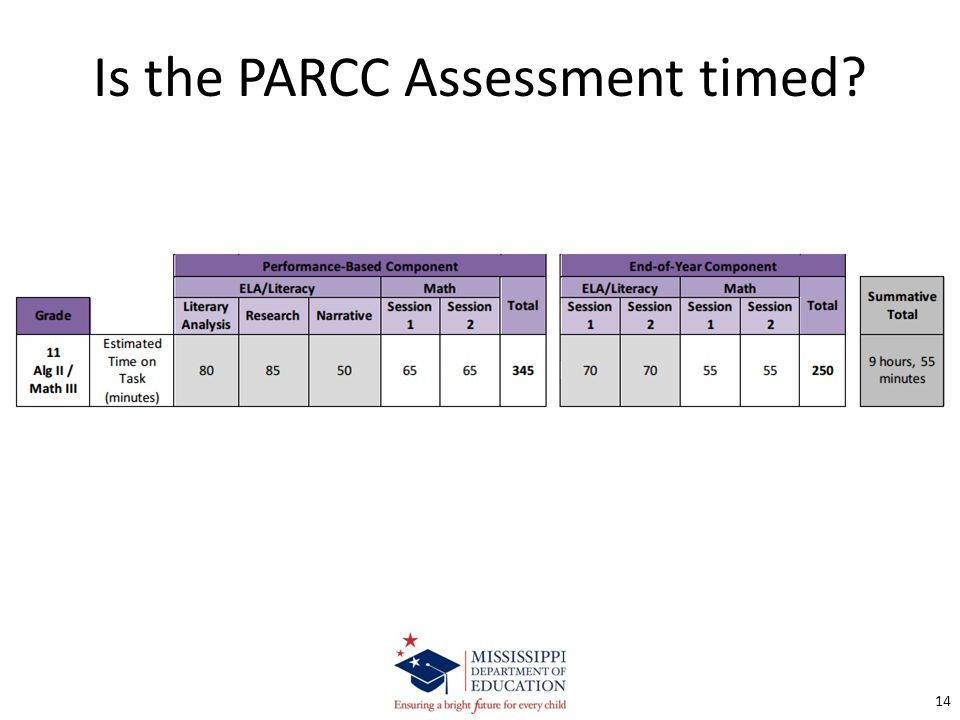 Is the PARCC Assessment timed? 14