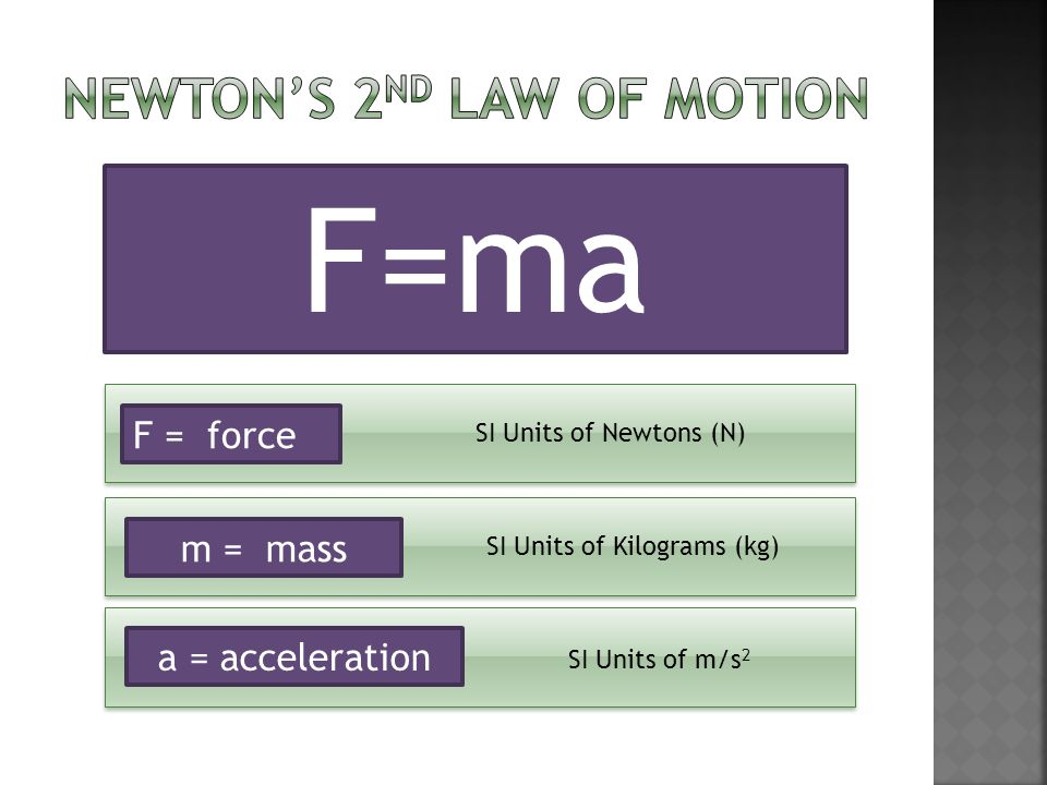 F = force m = mass a = acceleration SI Units of Newtons (N) SI Units of Kilograms (kg) SI Units of m/s 2 F=ma