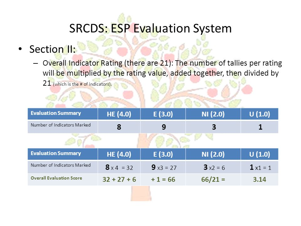 SRCDS: ESP Evaluation System Section II: – Overall Indicator Rating (there are 21): The number of tallies per rating will be multiplied by the rating value, added together, then divided by 21 (which is the # of indicators).