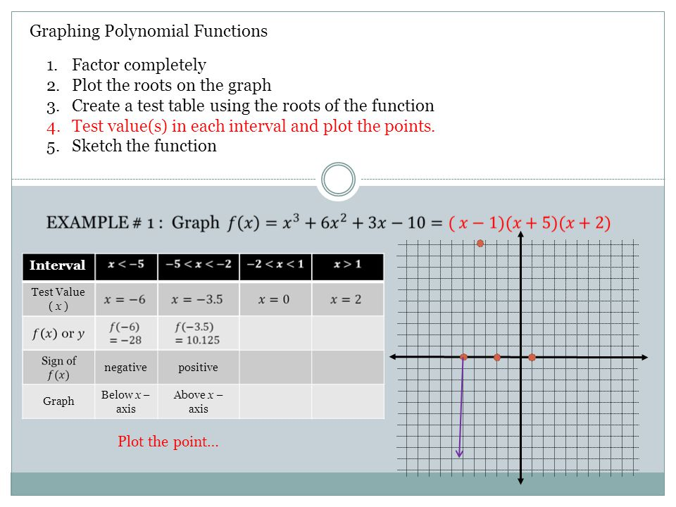 Graphing Polynomial Functions 1.Factor completely 2.Plot the roots on the graph 3.Create a test table using the roots of the function 4.Test value(s) in each interval and plot the points.