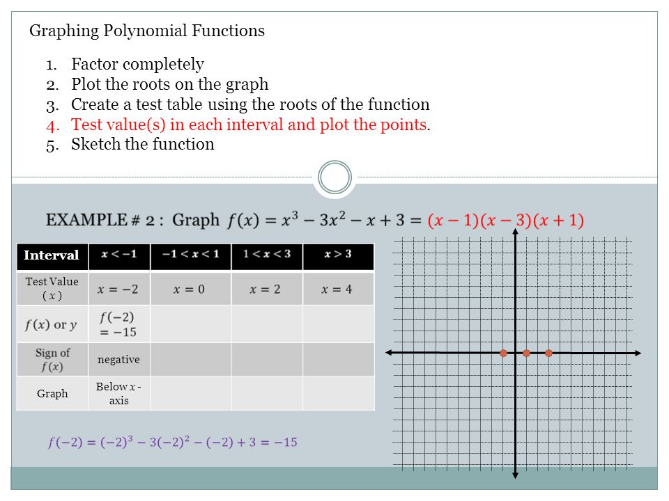 Graphing Polynomial Functions 1.Factor completely 2.Plot the roots on the graph 3.Create a test table using the roots of the function 4.Test value(s)
