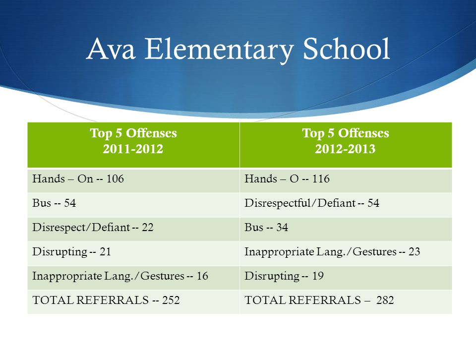 Ava Middle School Top 5 Offenses 2011-2012 Top 5 Offenses 2012-2013 Excessive Tardies -- 251Misconduct – 33 (21) Disruptive Speech or Conduct -- 79Tardies – 31 (251) Insubordination -- 65Disrespectful Speech or Conduct – 31 (16) Inappropriate Language -- 28Insubordination – 27 (65) Fighting – 27Disruptive Speech or Conduct – 18 (79) TOTAL REFERRALS -- 673TOTAL REFERRALS – 259