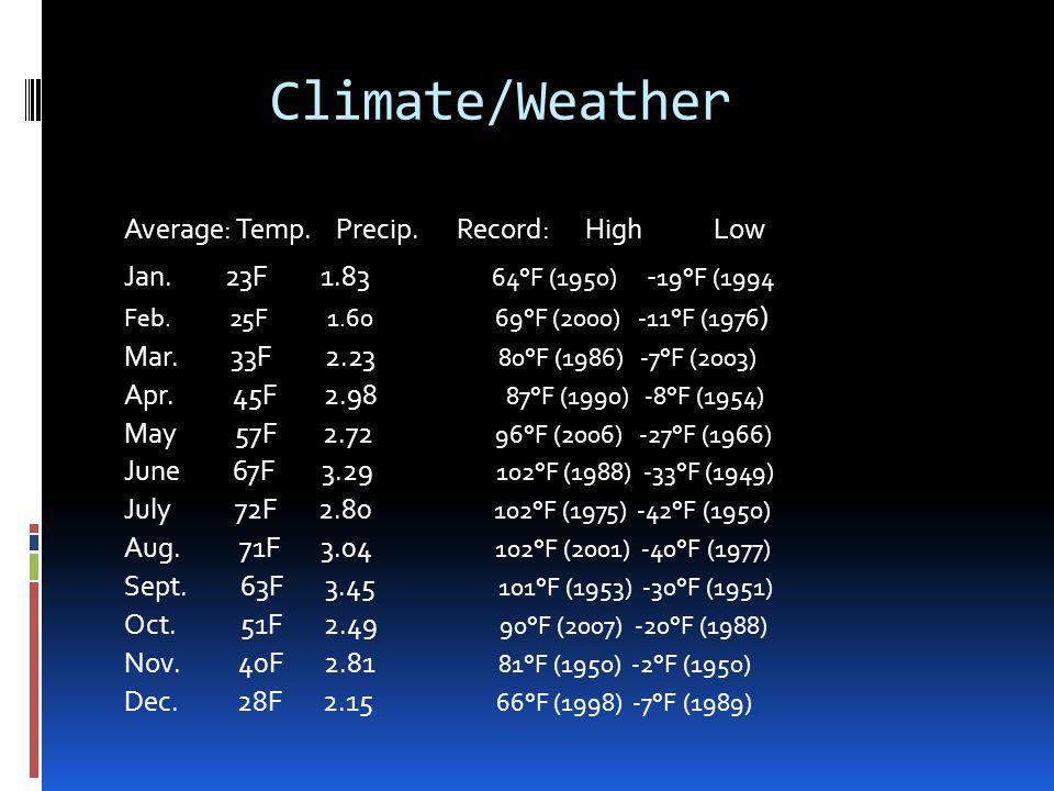 Climate/Weather Average: Temp. Precip. Record: High Low Jan.