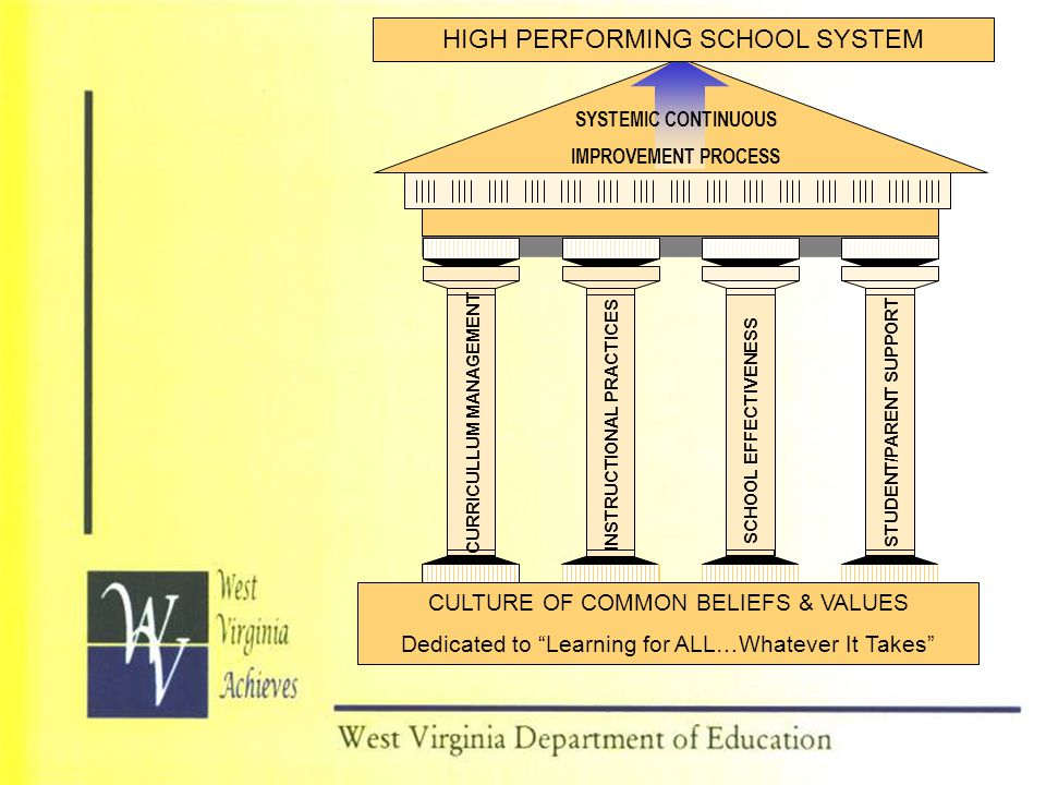 """SCHOOL EFFECTIVENESS CULTURE OF COMMON BELIEFS & VALUES Dedicated to """"Learning for ALL…Whatever It Takes"""" HIGH PERFORMING SCHOOL SYSTEM SYSTEMIC CONTI"""