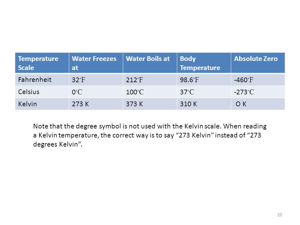 Temperature Scale Water Freezes at Water Boils atBody Temperature Absolute Zero Fahrenheit32 ◦ F 212 ◦ F 98.6 ◦ F -460 ◦ F Celsius0◦C0◦C 100 ◦ C 37 ◦