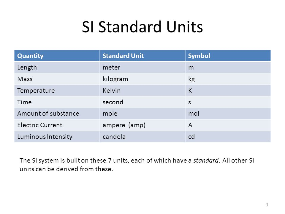 Derived SI units Any combination of SI units such as – g/cm 3 – m/s 2 – Newton (N) 5