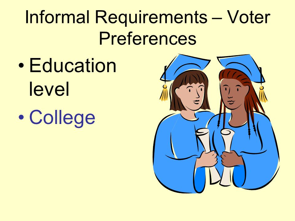 Informal Requirements – Voter Preferences Education level College