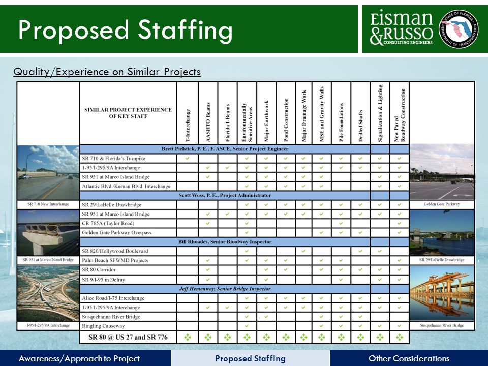 Other ConsiderationsProposed StaffingAwareness/Approach to Project Proposed Staffing Quality/Experience on Similar Projects